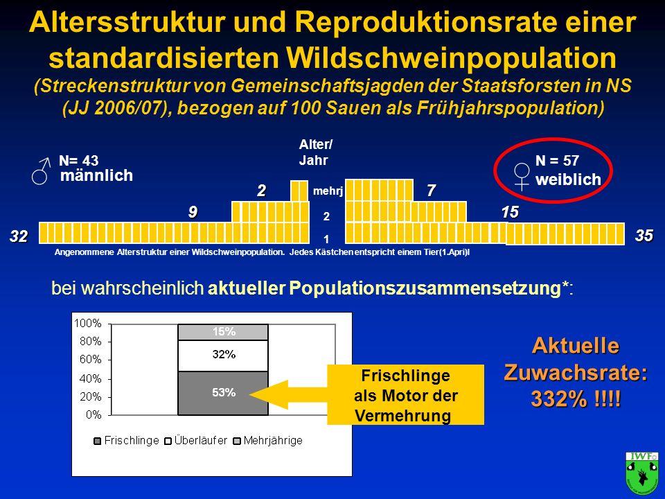 Altersstruktur und Reproduktionsrate einer standardisierten Wildschweinpopulation (Streckenstruktur von Gemeinschaftsjagden der Staatsforsten in NS (J