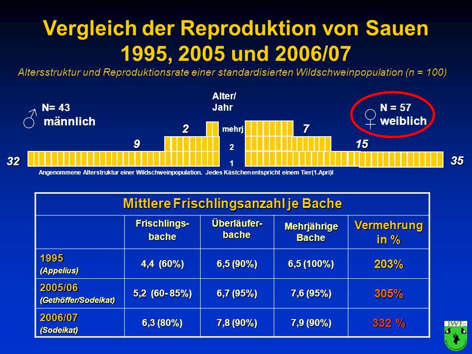 1 2 mehrj Alter/ Jahr männlich Angenommene Alterstruktur einer Wildschweinpopulation. Jedes Kästchen entspricht einem Tier(1.Apri)l N= 43 N = 57 weibl