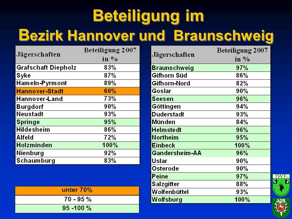 Beteiligung im B ezirk Hannover und Braunschweig unter 70% 70 - 95 % 95 -100 %