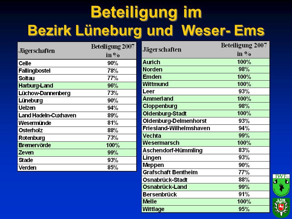 Beteiligung im Bezirk Lüneburg und Weser- Ems