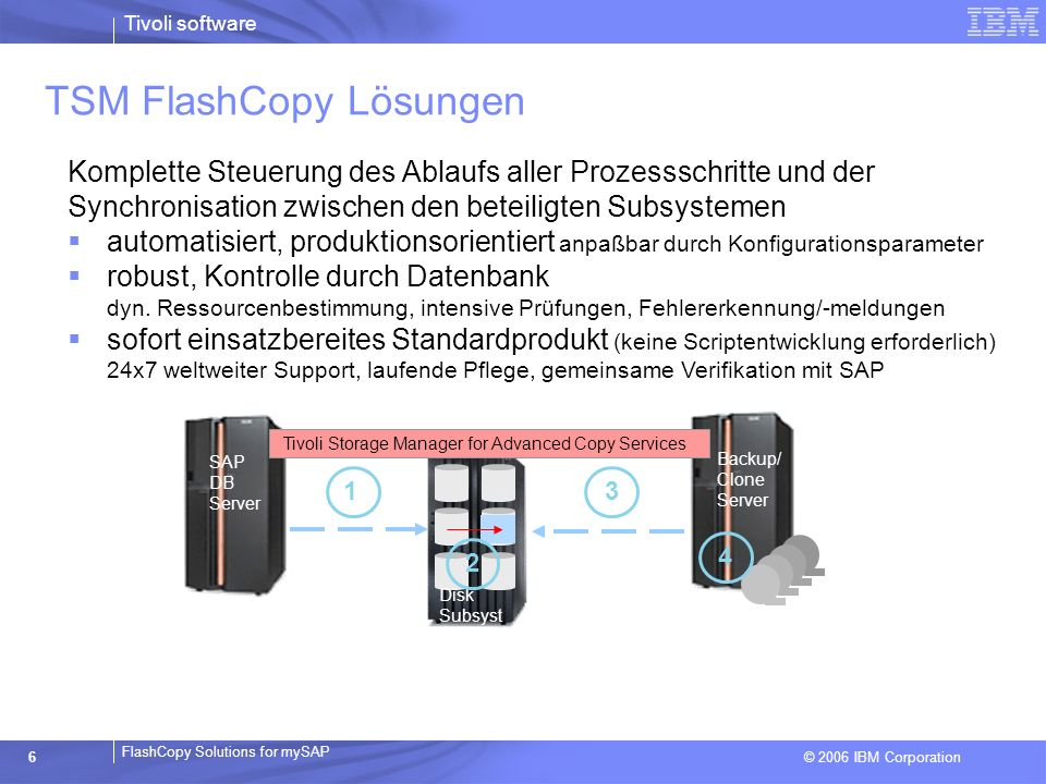 © 2006 IBM Corporation FlashCopy Solutions for mySAP Tivoli software 6 TSM FlashCopy Lösungen Backup/ Clone Server SAP DB Server Disk Subsyst 3 2 1 4