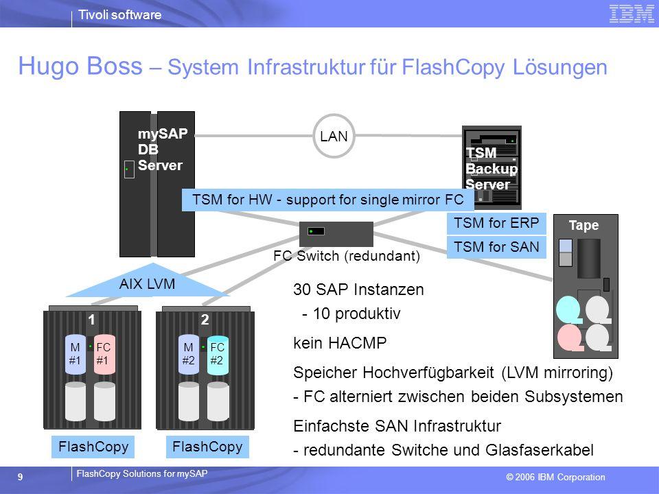 © 2006 IBM Corporation FlashCopy Solutions for mySAP Tivoli software 9 TSM Backup Server mySAP DB Server Tape Hugo Boss – System Infrastruktur für Fla