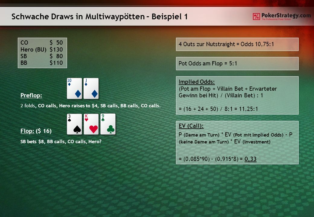 Schwache Draws in Multiwaypötten – Beispiel 1 CO$ 50 Hero (BU)$130 SB$ 80 BB $110 Preflop: 2 folds, CO calls, Hero raises to $4, SB calls, BB calls, CO calls.