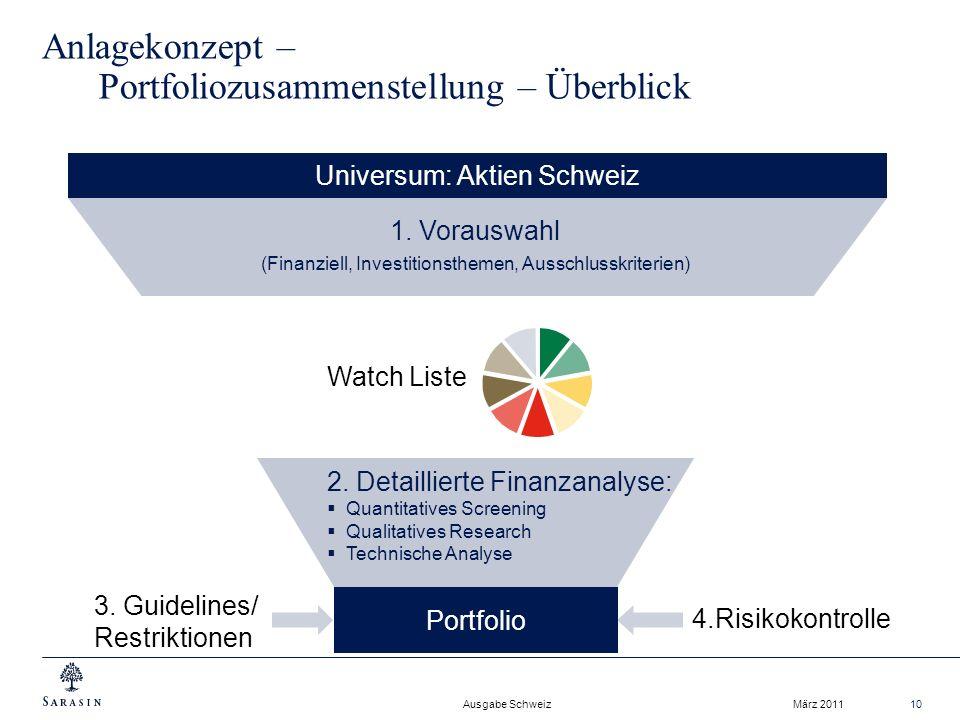 Ausgabe Schweiz März 201110 Anlagekonzept – Portfoliozusammenstellung – Überblick Portfolio 4.Risikokontrolle 1.