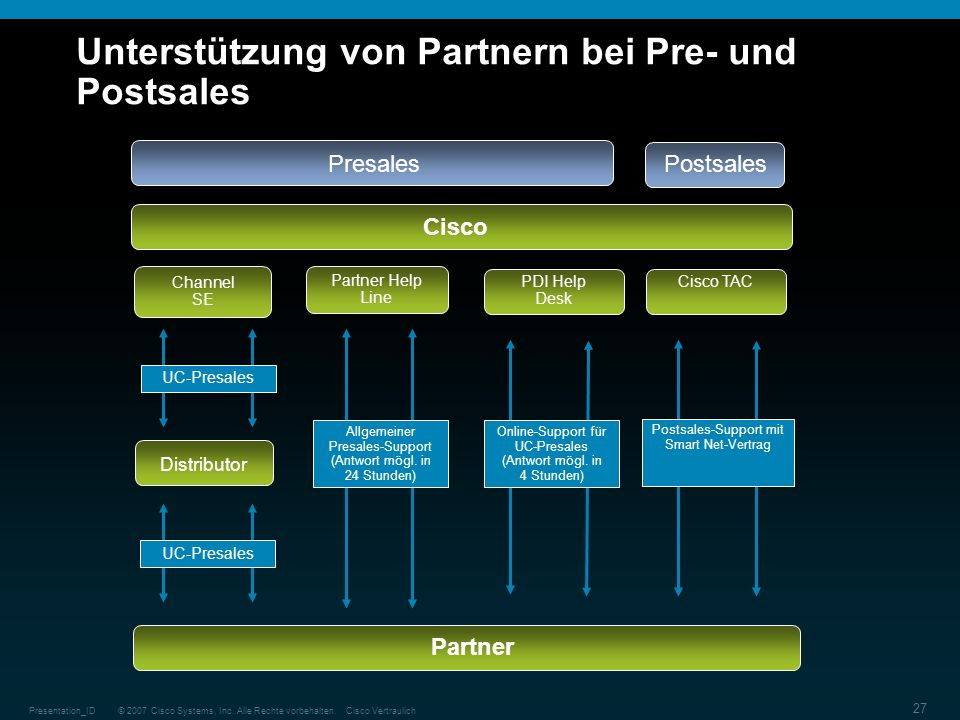 © 2007 Cisco Systems, Inc. Alle Rechte vorbehalten.Cisco VertraulichPresentation_ID 27 Unterstützung von Partnern bei Pre- und Postsales Partner Help