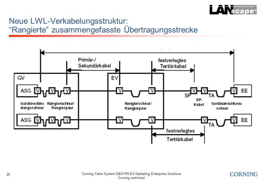 Corning Cable System S&M PN EU Marketing Enterprise Solutions Corning restricted 26 Neue LWL-Verkabelungsstruktur: Rangierte zusammengefasste Übertrag