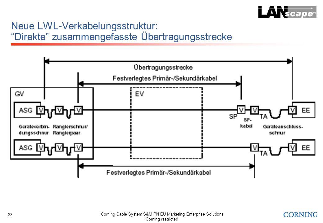 Corning Cable System S&M PN EU Marketing Enterprise Solutions Corning restricted 28 Neue LWL-Verkabelungsstruktur: Direkte zusammengefasste Übertragun