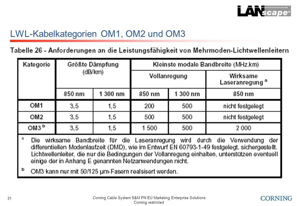 Corning Cable System S&M PN EU Marketing Enterprise Solutions Corning restricted 31 LWL-Kabelkategorien OM1, OM2 und OM3