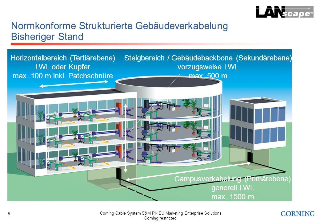 Corning Cable System S&M PN EU Marketing Enterprise Solutions Corning restricted 5 Normkonforme Strukturierte Gebäudeverkabelung Bisheriger Stand Hori