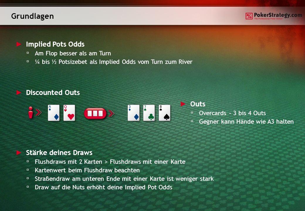 Grundlagen Discounted Outs Outs Overcards – 3 bis 4 Outs Gegner kann Hände wie A3 halten Implied Pots Odds Am Flop besser als am Turn ¼ bis ½ Potsizeb