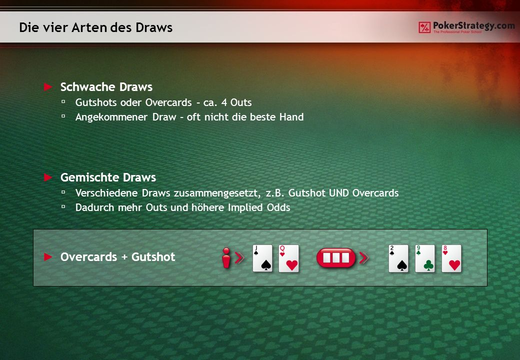 Die vier Arten des Draws Overcards + Gutshot Schwache Draws Gutshots oder Overcards – ca. 4 Outs Angekommener Draw – oft nicht die beste Hand Gemischt