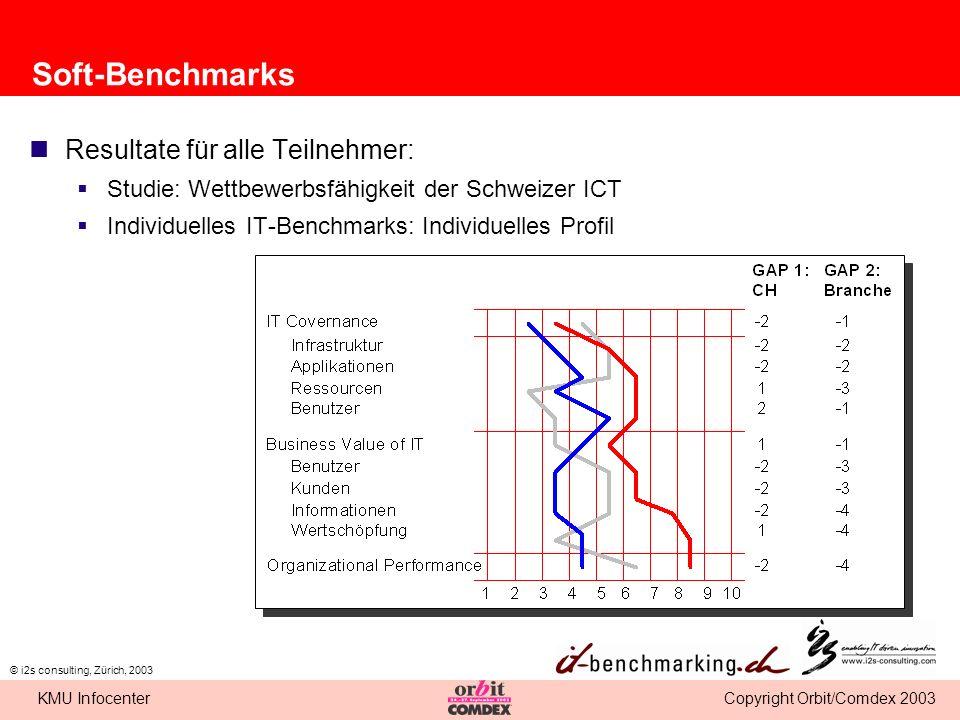 Copyright Orbit/Comdex 2003KMU Infocenter © i2s consulting, Zürich, 2003 Soft-Benchmarks Resultate für alle Teilnehmer: Studie: Wettbewerbsfähigkeit d