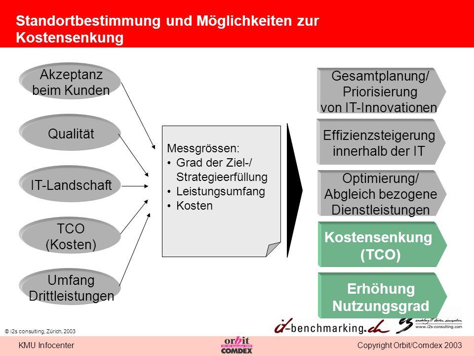 Copyright Orbit/Comdex 2003KMU Infocenter © i2s consulting, Zürich, 2003 Standortbestimmung und Möglichkeiten zur Kostensenkung Akzeptanz beim Kunden