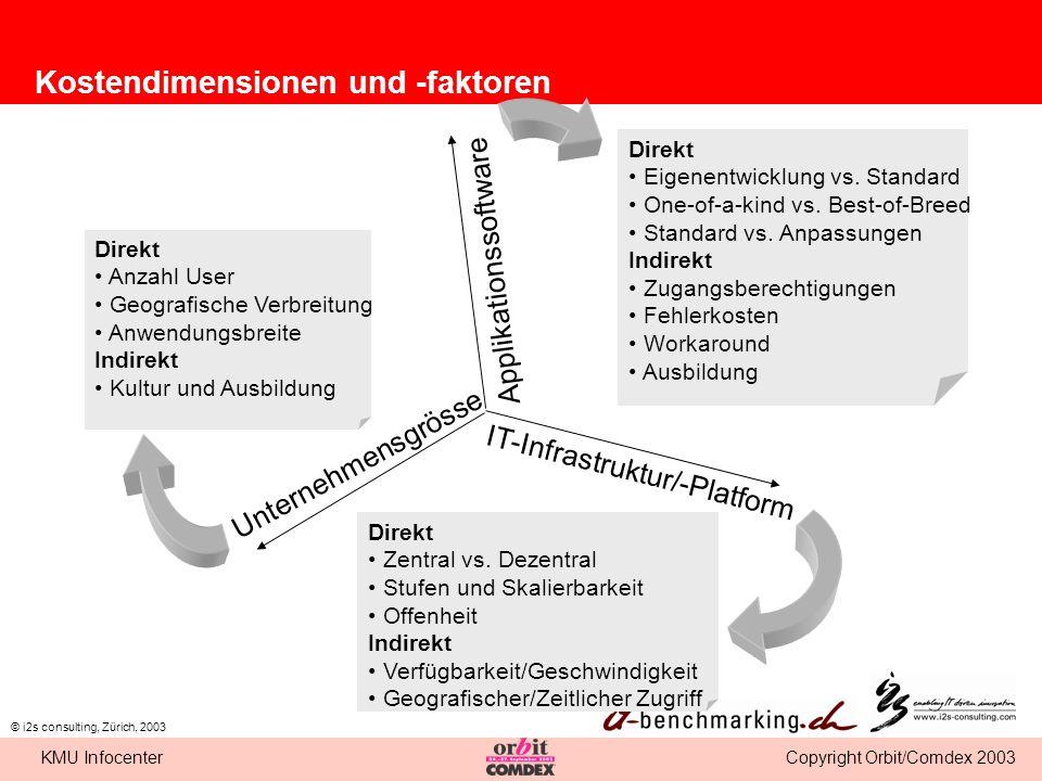 Copyright Orbit/Comdex 2003KMU Infocenter © i2s consulting, Zürich, 2003 Optimierungsmöglichkeiten Mitarbeiter/Ressourcen Zertifizierung/Continuing Education/Qualifikationsmatrix Führung der IT (z.B.