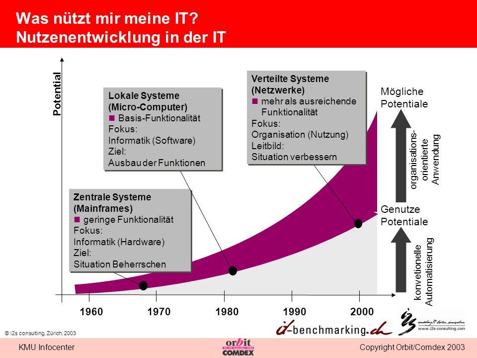 Copyright Orbit/Comdex 2003KMU Infocenter © i2s consulting, Zürich, 2003 Was nützt mir meine IT? Nutzenentwicklung in der IT 1960197019802000 Potentia
