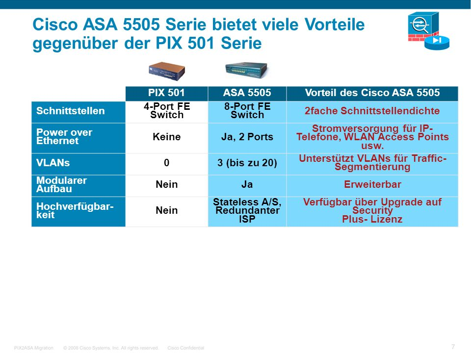 © 2007 Cisco Systems, Inc. All rights reserved.Cisco ConfidentialSDN Overview24 Cisco ASA 5505 Serie bietet viele Vorteile gegenüber der PIX 501 Serie