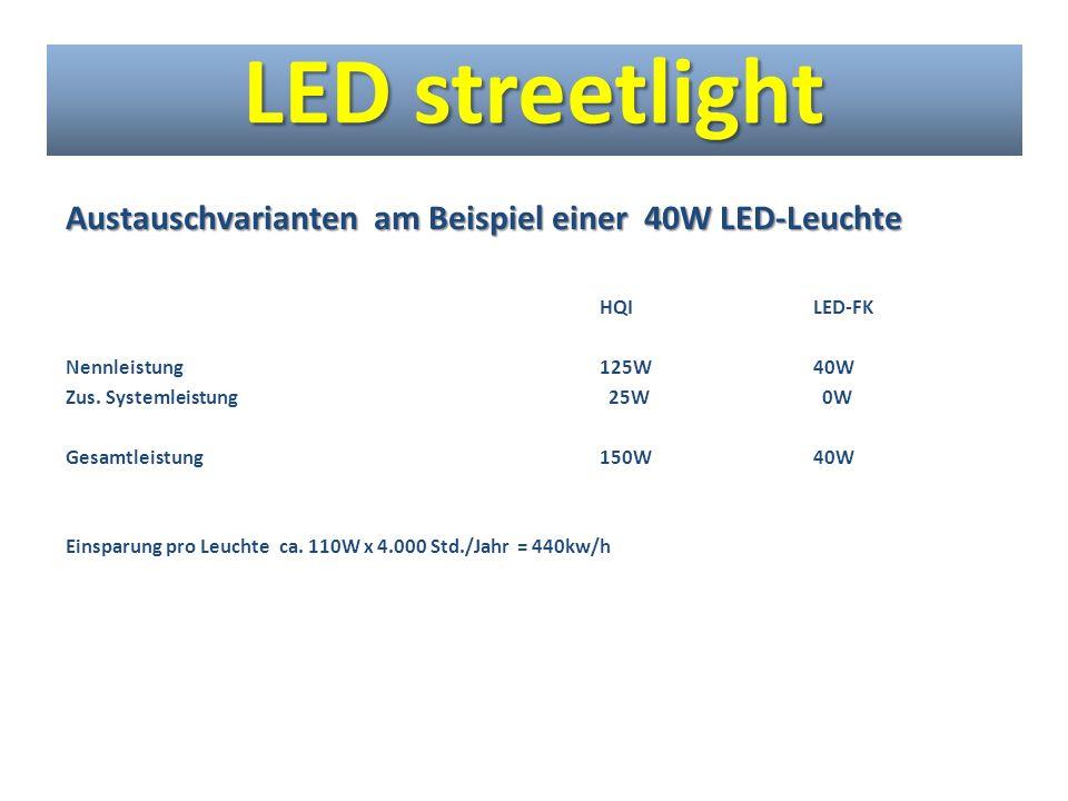 Austauschvarianten am Beispiel einer 40W LED-Leuchte HQILED-FK Nennleistung 125W40W Zus. Systemleistung 25W 0W Gesamtleistung150W40W Einsparung pro Le