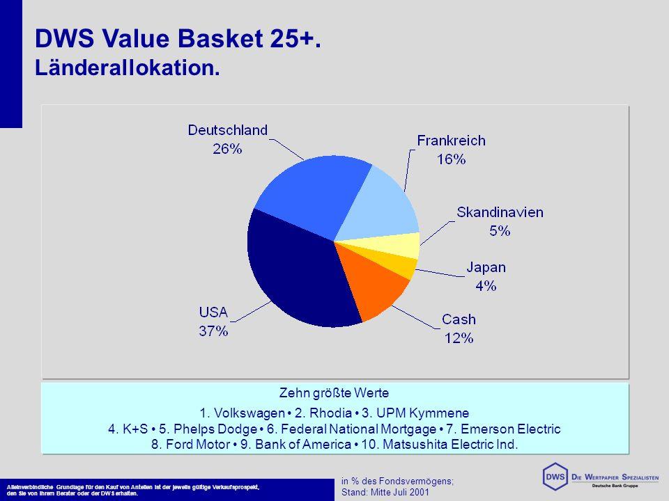 DWS Value Basket 25+. Länderallokation. Alleinverbindliche Grundlage für den Kauf von Anteilen ist der jeweils gültige Verkaufsprospekt, den Sie von I