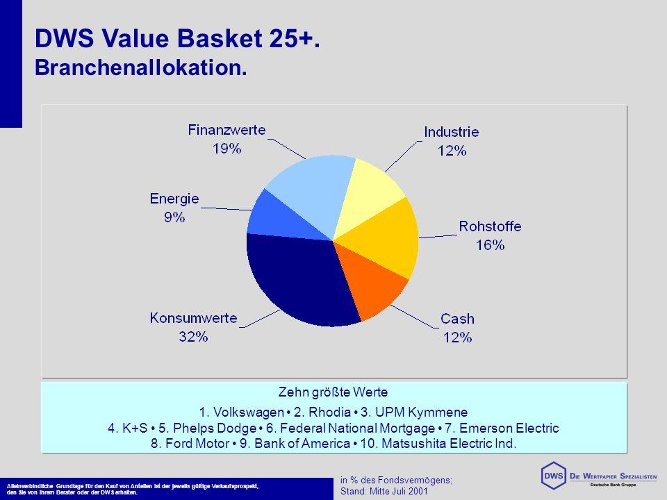 Seit Auflegung konnte der DWS Value Basket 25+ in einem Umfeld stetig fallender Märkte nahezu 2% zulegen (Wertentwicklung bis 11.07.2001) und liegt 3,8% über der Benchmark (MSCI World Value).