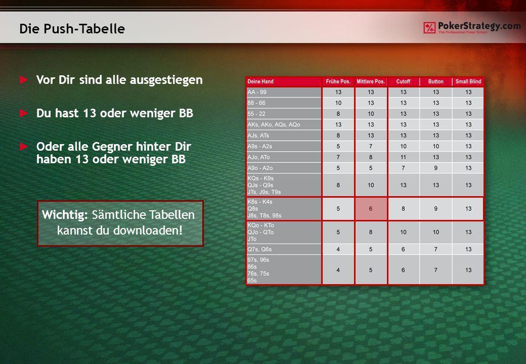 Die Push-Tabelle Vor Dir sind alle ausgestiegen Du hast 13 oder weniger BB Oder alle Gegner hinter Dir haben 13 oder weniger BB Wichtig: Sämtliche Tab