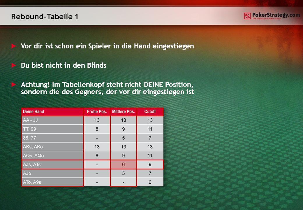 Rebound-Tabelle 1 Vor dir ist schon ein Spieler in die Hand eingestiegen Du bist nicht in den Blinds Achtung! Im Tabellenkopf steht nicht DEINE Positi