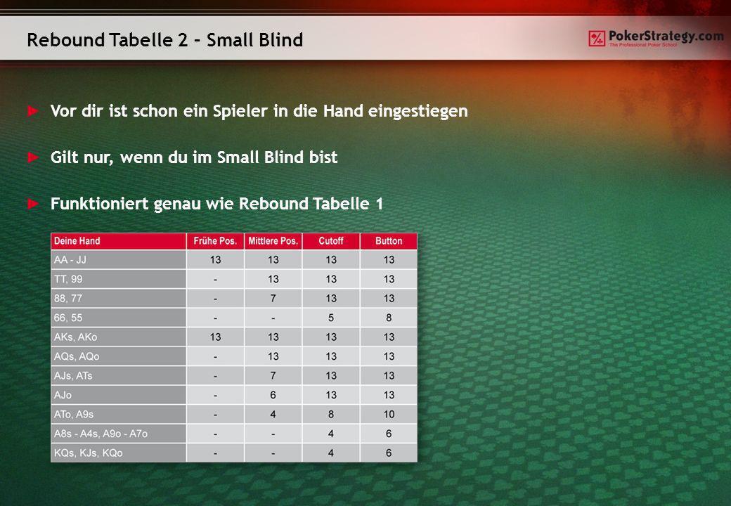 Rebound Tabelle 2 – Small Blind Vor dir ist schon ein Spieler in die Hand eingestiegen Gilt nur, wenn du im Small Blind bist Funktioniert genau wie Re