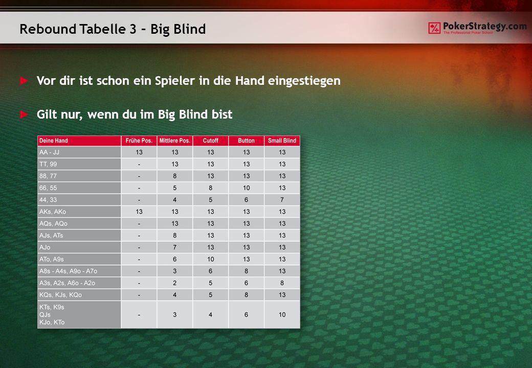 Rebound Tabelle 3 – Big Blind Vor dir ist schon ein Spieler in die Hand eingestiegen Gilt nur, wenn du im Big Blind bist