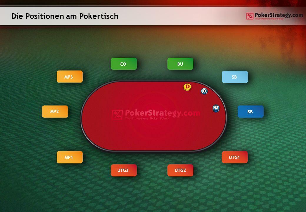 Die Positionen am Pokertisch BUCO MP3 MP2 MP1 UTG3UTG2 UTG1 BB SB