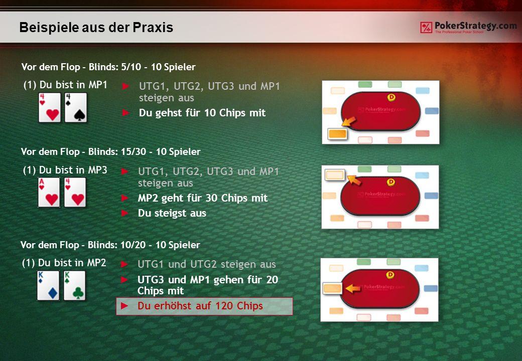 Beispiele aus der Praxis (1) Du bist in MP1 UTG1, UTG2, UTG3 und MP1 steigen aus Du gehst für 10 Chips mit Vor dem Flop - Blinds: 5/10 - 10 Spieler (1) Du bist in MP3 UTG1, UTG2, UTG3 und MP1 steigen aus MP2 geht für 30 Chips mit Du steigst aus Vor dem Flop - Blinds: 15/30 - 10 Spieler (1) Du bist in MP2 UTG1 und UTG2 steigen aus UTG3 und MP1 gehen für 20 Chips mit Du erhöhst auf 120 Chips Vor dem Flop - Blinds: 10/20 - 10 Spieler