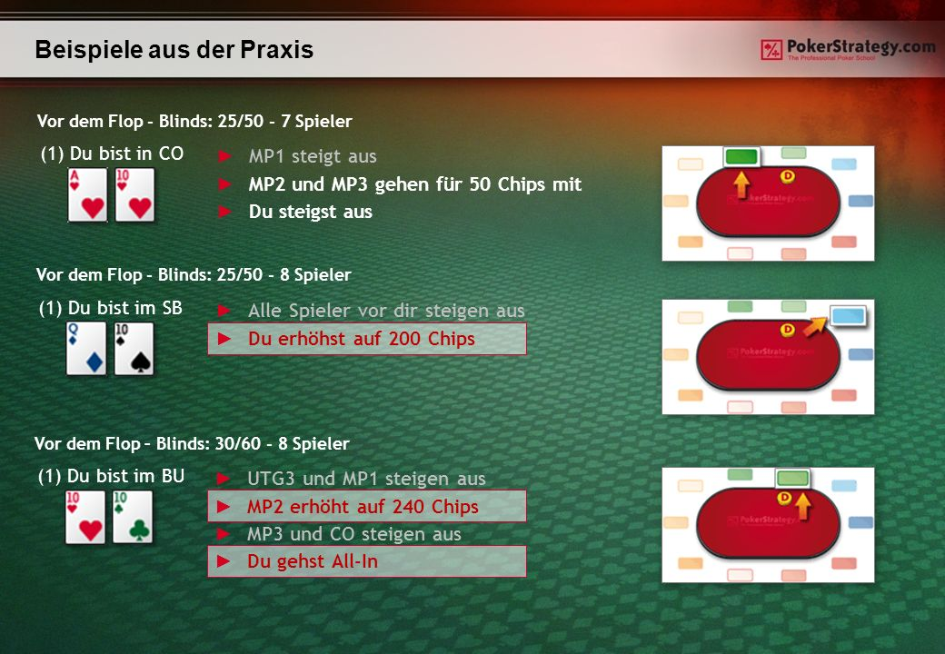 Beispiele aus der Praxis (1) Du bist in CO MP1 steigt aus MP2 und MP3 gehen für 50 Chips mit Du steigst aus Vor dem Flop - Blinds: 25/50 - 7 Spieler (1) Du bist im SB Alle Spieler vor dir steigen aus Du erhöhst auf 200 Chips Vor dem Flop - Blinds: 25/50 - 8 Spieler (1) Du bist im BU UTG3 und MP1 steigen aus MP2 erhöht auf 240 Chips MP3 und CO steigen aus Du gehst All-In Vor dem Flop – Blinds: 30/60 - 8 Spieler