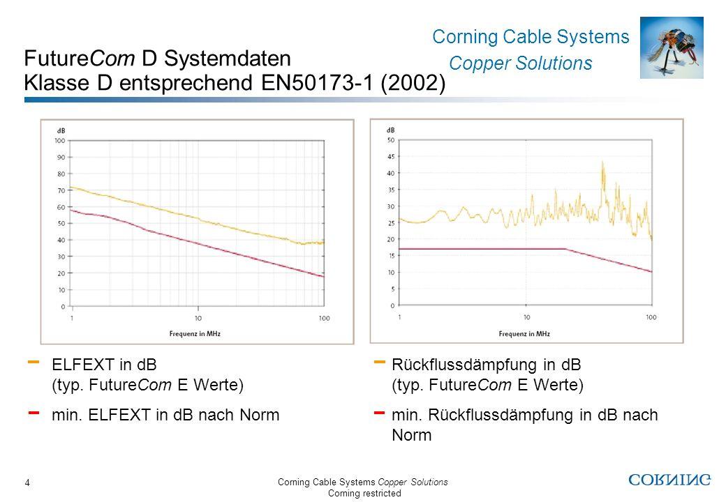Corning Cable Systems Copper Solutions Corning restricted Corning Cable Systems Copper Solutions 5 FutureCom D Kabel Gemeinsame Eigenschaften Als Einwegtrommelware (1000m) oder im Reelexkarton (1000ft - 305m) Abgestimmt auf S100e Anschlusstechnik Geringe Laufzeitunterschiede zwischen den Paaren (low skew) Halogenfreie Ausführung (LS0H); PVC ebenfalls erhältlich Flammwidrig nach IEC 60332-3 (Mehrkabelbrandprüfung) Nicht korrosiv nach IEC 60754-2 Raucharm nach IEC 61034