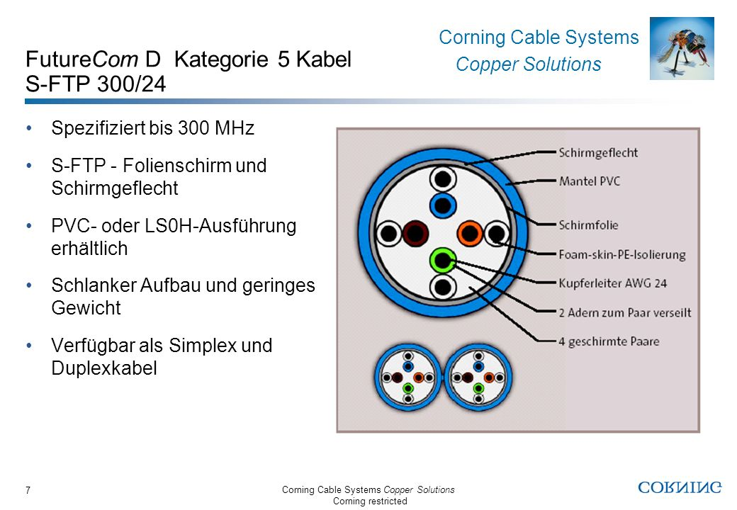 Corning Cable Systems Copper Solutions Corning restricted Corning Cable Systems Copper Solutions 7 FutureCom D Kategorie 5 Kabel S-FTP 300/24 Spezifiz