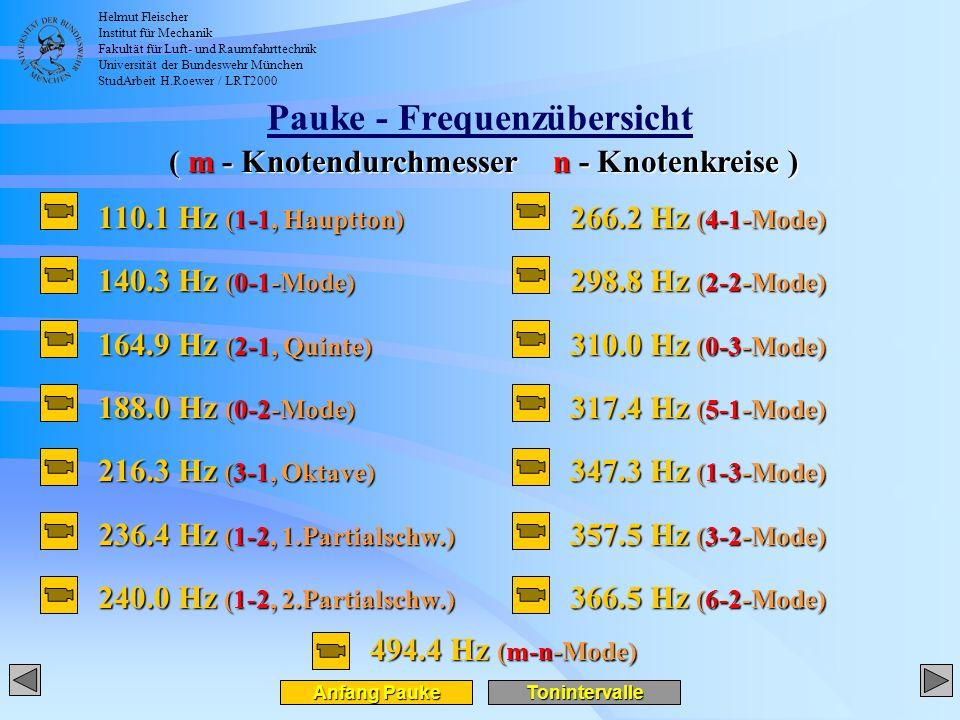 Helmut Fleischer Institut für Mechanik Fakultät für Luft- und Raumfahrttechnik Universität der Bundeswehr München StudArbeit H.Roewer / LRT2000 Pauke - Frequenzübersicht 110.1 Hz (1-1, Hauptton) 140.3 Hz (0-1-Mode) 164.9 Hz (2-1, Quinte) 188.0 Hz (0-2-Mode) 216.3 Hz (3-1, Oktave) 236.4 Hz (1-2, 1.Partialschw.) 240.0 Hz (1-2, 2.Partialschw.) 266.2 Hz (4-1-Mode) 298.8 Hz (2-2-Mode) 310.0 Hz (0-3-Mode) 317.4 Hz (5-1-Mode) 347.3 Hz (1-3-Mode) 357.5 Hz (3-2-Mode) 366.5 Hz (6-2-Mode) ( m - Knotendurchmessern - Knotenkreise ) Anfang Pauke Anfang Pauke 494.4 Hz (m-n-Mode) Tonintervalle