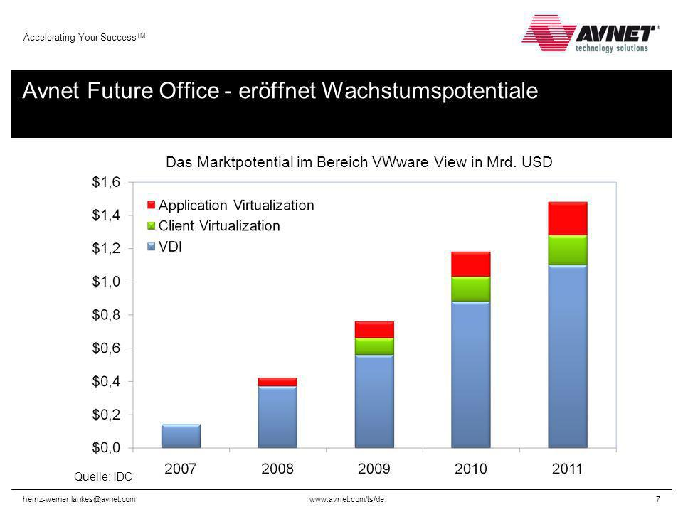 www.avnet.com/ts/de Accelerating Your Success TM heinz-werner.lankes@avnet.com7 Avnet Future Office - eröffnet Wachstumspotentiale Quelle: IDC Das Marktpotential im Bereich VWware View in Mrd.