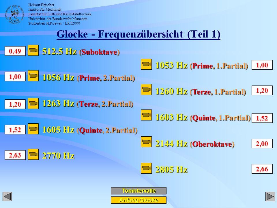 Helmut Fleischer Institut für Mechanik Fakultät für Luft- und Raumfahrttechnik Universität der Bundeswehr München StudArbeit H.Roewer / LRT2000 Glocke - Frequenzübersicht (Teil 1) 512.5 Hz (Suboktave) 1056 Hz (Prime, 2.Partial) 1263 Hz (Terze, 2.Partial) 1605 Hz (Quinte, 2.Partial) 2770 Hz Anfang Glocke Anfang Glocke 1053 Hz (Prime, 1.Partial) 1260 Hz (Terze, 1.Partial) 1603 Hz (Quinte, 1.Partial) 2144 Hz (Oberoktave) 2805 Hz 0,49 1,00 1,20 1,52 1,00 1,20 1,52 2,63 2,00 2,66 Tonintervalle