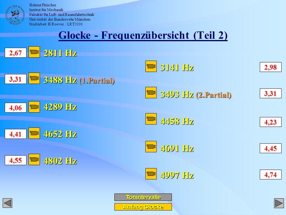 Helmut Fleischer Institut für Mechanik Fakultät für Luft- und Raumfahrttechnik Universität der Bundeswehr München StudArbeit H.Roewer / LRT2000 Glocke - Frequenzübersicht (Teil 2) 2811 Hz 3488 Hz (1.Partial) 4289 Hz 4652 Hz 4802 Hz Anfang Glocke Anfang Glocke 3141 Hz 3493 Hz (2.Partial) 4458 Hz 4691 Hz 4997 Hz 2,67 3,31 4,06 4,41 2,98 3,31 4,23 4,55 4,45 4,74 Tonintervalle