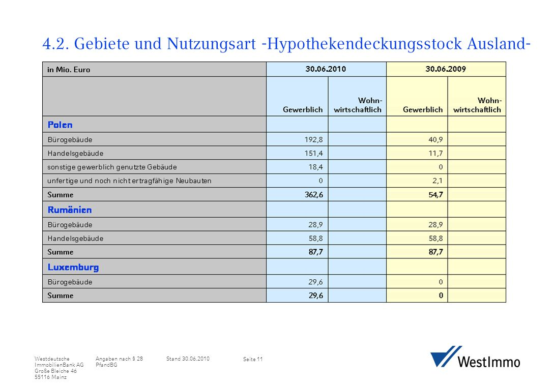 Angaben nach § 28 PfandBG Stand 30.06.2010Westdeutsche ImmobilienBank AG Große Bleiche 46 55116 Mainz Seite 11 4.2.