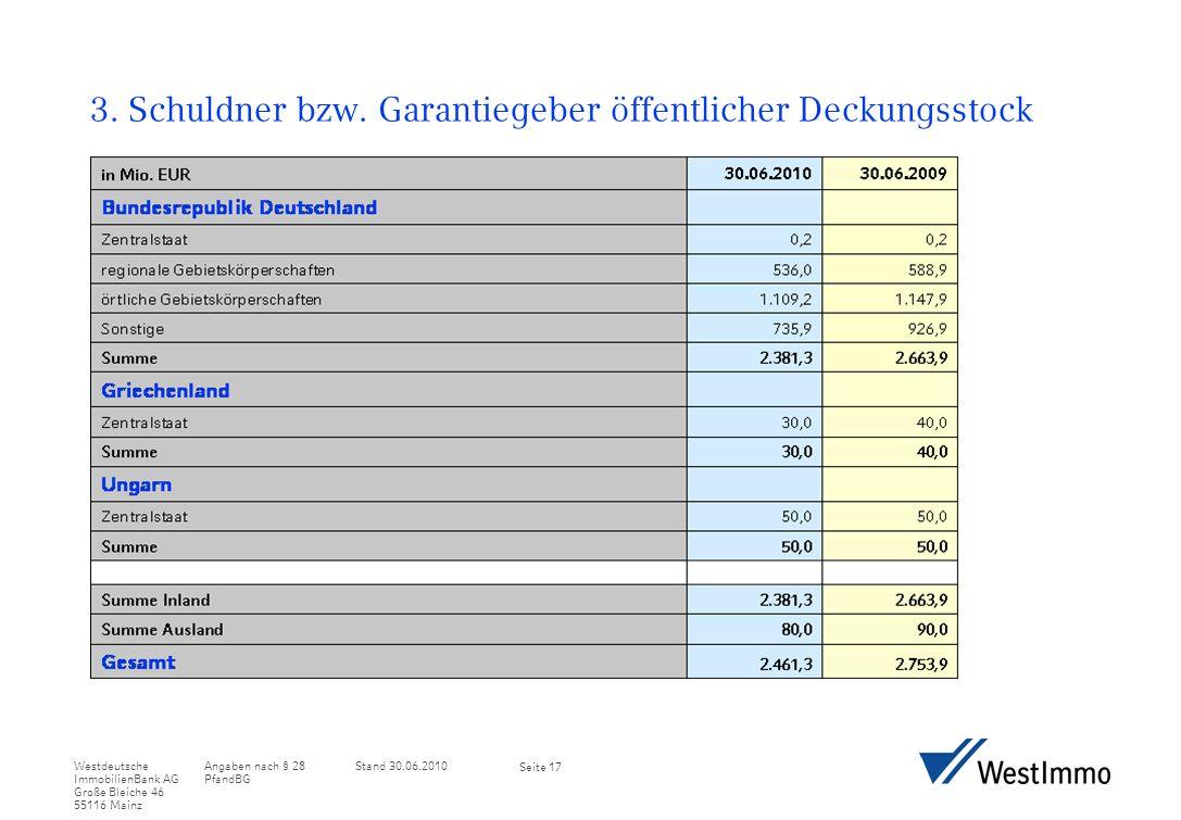 Angaben nach § 28 PfandBG Stand 30.06.2010Westdeutsche ImmobilienBank AG Große Bleiche 46 55116 Mainz Seite 17 3.