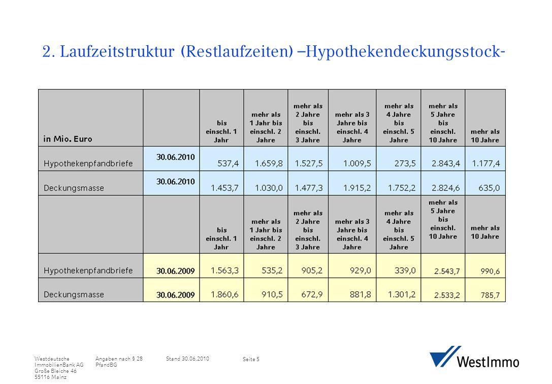 Angaben nach § 28 PfandBG Stand 30.06.2010Westdeutsche ImmobilienBank AG Große Bleiche 46 55116 Mainz Seite 16 2.