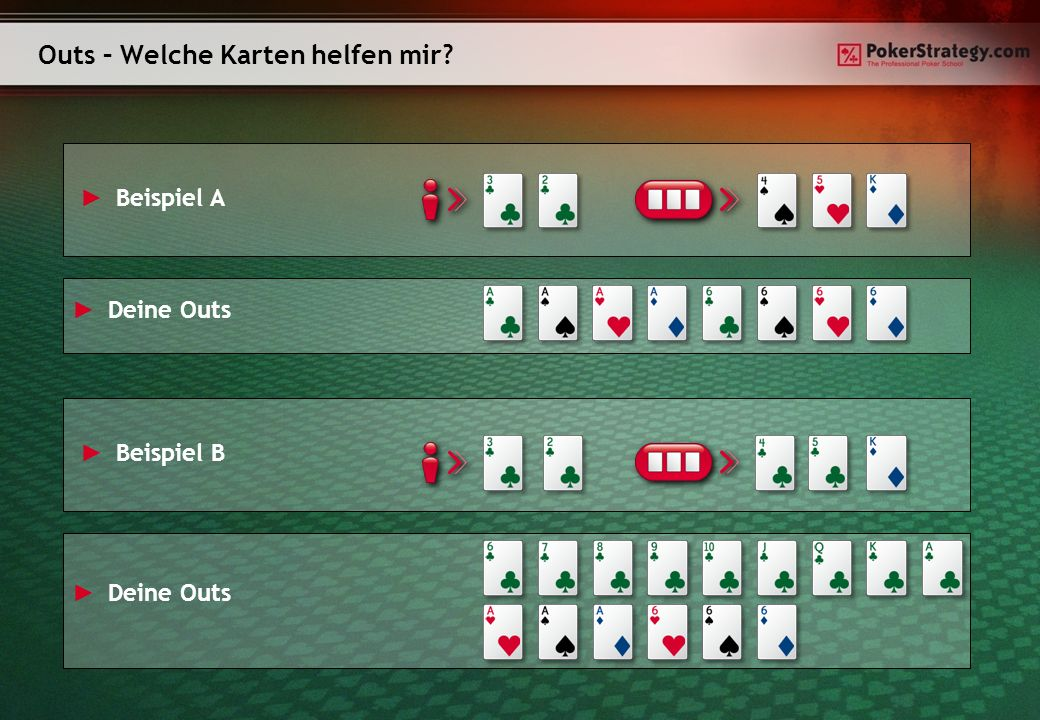 Outs – Weitere Beispiele Flushdraw 9 Outs OESD 8 Outs Zwei Überkarten 6 Outs Ein Paar mit Chance auf Drilling / 2 Paar 5 Outs Gutshot 4 Outs