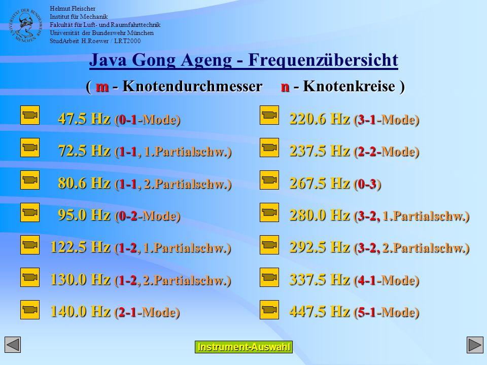 Helmut Fleischer Institut für Mechanik Fakultät für Luft- und Raumfahrttechnik Universität der Bundeswehr München StudArbeit H.Roewer / LRT2000 Java Gong Ageng - Frequenzübersicht 47.5 Hz (0-1-Mode) 47.5 Hz (0-1-Mode) 72.5 Hz (1-1, 1.Partialschw.) 72.5 Hz (1-1, 1.Partialschw.) 80.6 Hz (1-1, 2.Partialschw.) 80.6 Hz (1-1, 2.Partialschw.) 95.0 Hz (0-2-Mode) 95.0 Hz (0-2-Mode) 122.5 Hz (1-2, 1.Partialschw.) 130.0 Hz (1-2, 2.Partialschw.) 140.0 Hz (2-1-Mode) Instrument-Auswahl 220.6 Hz (3-1-Mode) 237.5 Hz (2-2-Mode) 267.5 Hz (0-3) 280.0 Hz (3-2, 1.Partialschw.) 292.5 Hz (3-2, 2.Partialschw.) 337.5 Hz (4-1-Mode) 447.5 Hz (5-1-Mode) ( m - Knotendurchmessern - Knotenkreise )