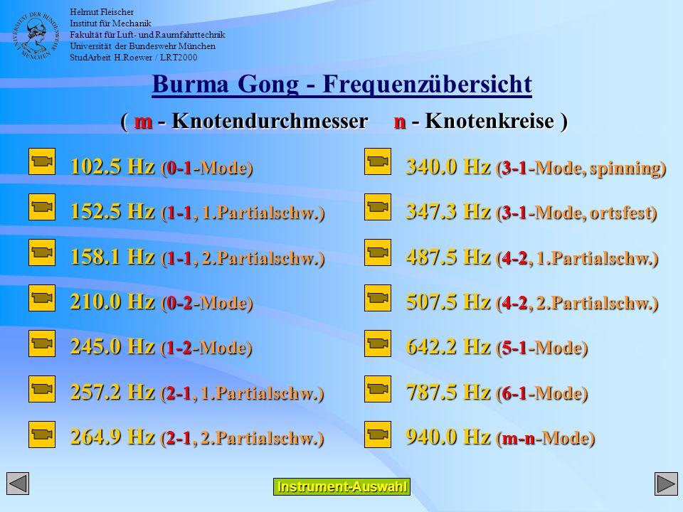 Helmut Fleischer Institut für Mechanik Fakultät für Luft- und Raumfahrttechnik Universität der Bundeswehr München StudArbeit H.Roewer / LRT2000 Burma Gong - Frequenzübersicht 102.5 Hz (0-1-Mode) 152.5 Hz (1-1, 1.Partialschw.) 158.1 Hz (1-1, 2.Partialschw.) 210.0 Hz (0-2-Mode) 245.0 Hz (1-2-Mode) 257.2 Hz (2-1, 1.Partialschw.) 264.9 Hz (2-1, 2.Partialschw.) Instrument-Auswahl 340.0 Hz (3-1-Mode, spinning) 347.3 Hz (3-1-Mode, ortsfest) 487.5 Hz (4-2, 1.Partialschw.) 507.5 Hz (4-2, 2.Partialschw.) 642.2 Hz (5-1-Mode) 787.5 Hz (6-1-Mode) 940.0 Hz (m-n-Mode) ( m - Knotendurchmessern - Knotenkreise )