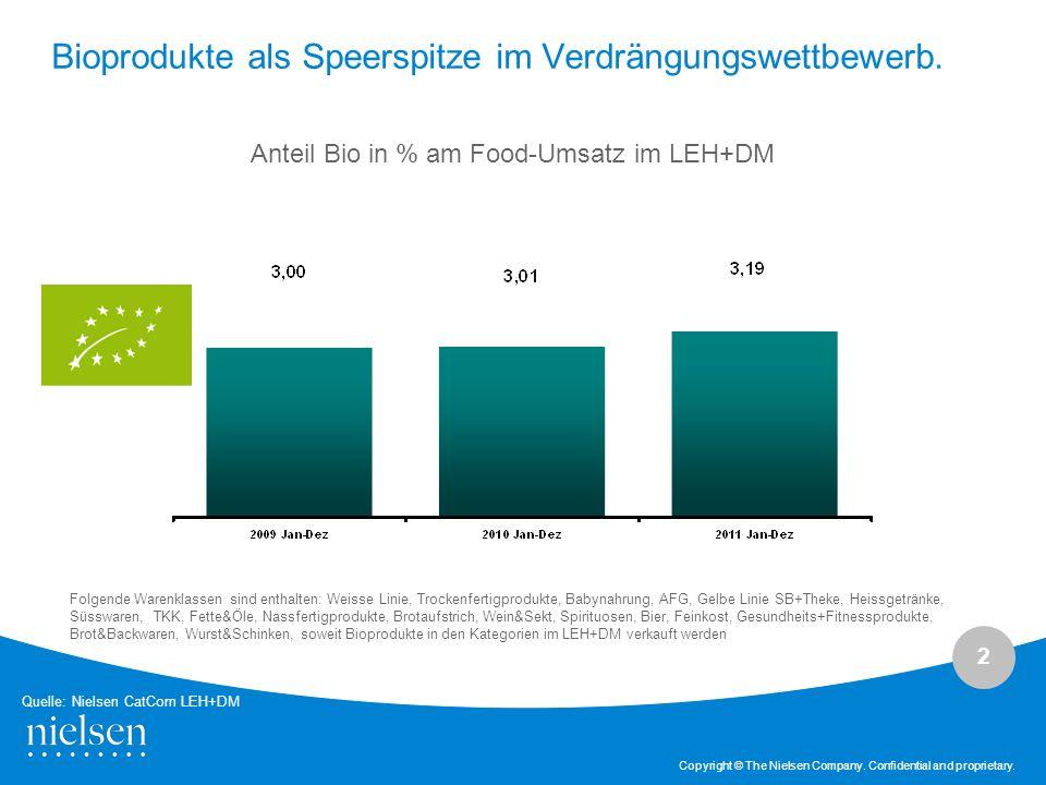 2 Copyright © The Nielsen Company. Confidential and proprietary. Bioprodukte als Speerspitze im Verdrängungswettbewerb. Anteil Bio in % am Food-Umsatz