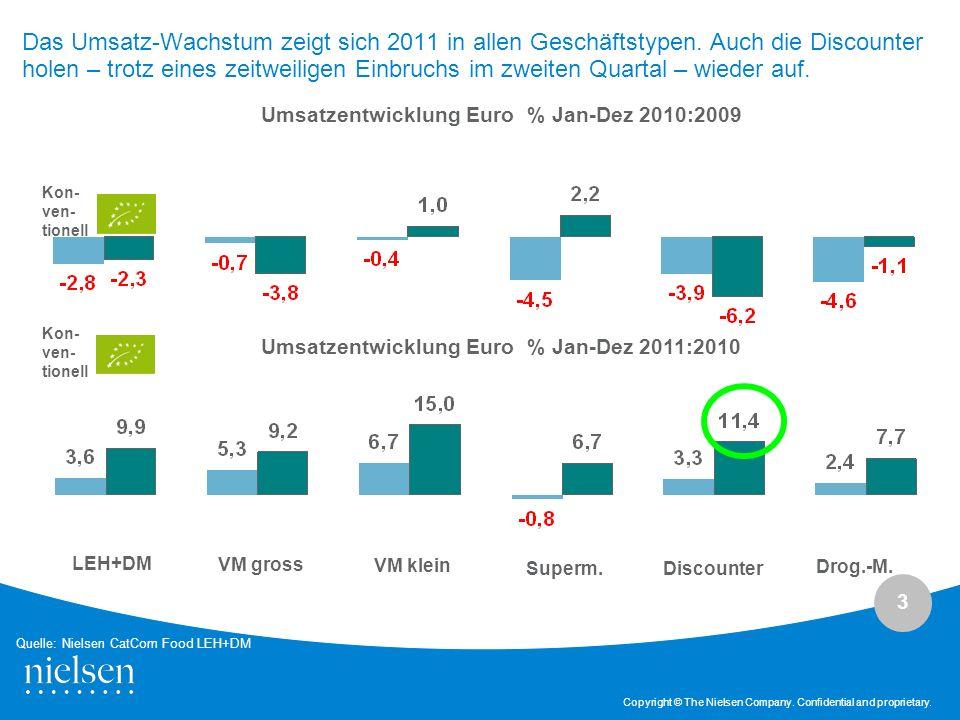 3 Copyright © The Nielsen Company. Confidential and proprietary. Umsatzentwicklung Euro % Jan-Dez 2011:2010 Umsatzentwicklung Euro % Jan-Dez 2010:2009