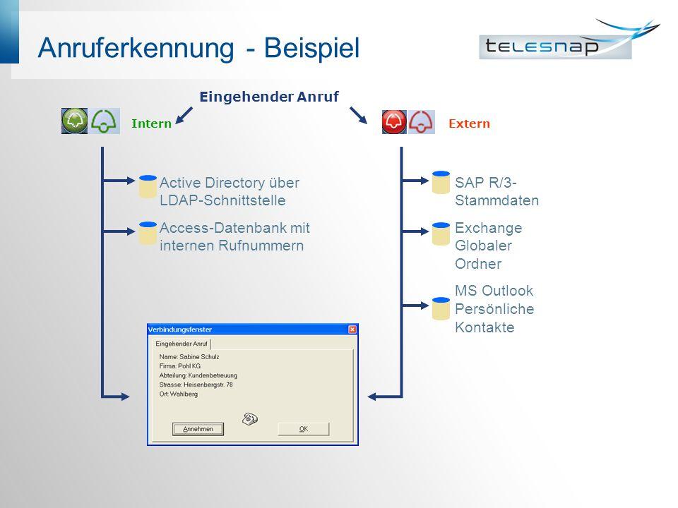 Anruferkennung - Beispiel Eingehender Anruf InternExtern Active Directory über LDAP-Schnittstelle Access-Datenbank mit internen Rufnummern SAP R/3- Stammdaten Exchange Globaler Ordner MS Outlook Persönliche Kontakte