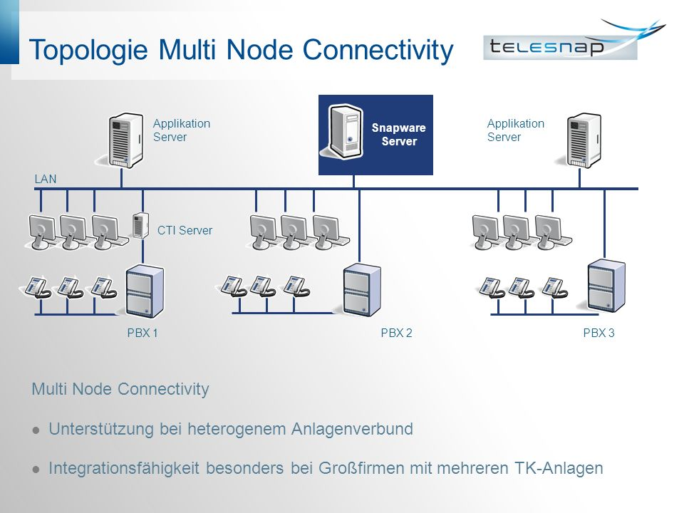 Topologie Multi Node Connectivity Multi Node Connectivity Unterstützung bei heterogenem Anlagenverbund Integrationsfähigkeit besonders bei Großfirmen mit mehreren TK-Anlagen PBX 1 PBX 2PBX 3 CTI Server Snapware Server LAN Applikation Server