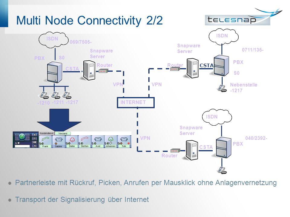 Multi Node Connectivity 2/2 Partnerleiste mit Rückruf, Picken, Anrufen per Mausklick ohne Anlagenvernetzung Transport der Signalisierung über Internet 0711/135- 040/2392- PBX CSTA Nebenstelle -1217 S0 PBX ISDN CSTA PBX ISDN CSTA 069/7505- -1210 S0 -1211 Router Snapware Server INTERNET -1217 VPN ISDN