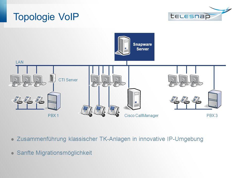Topologie VoIP Zusammenführung klassischer TK-Anlagen in innovative IP-Umgebung Sanfte Migrationsmöglichkeit PBX 1 Cisco CallManagerPBX 3 CTI Server Snapware Server LAN