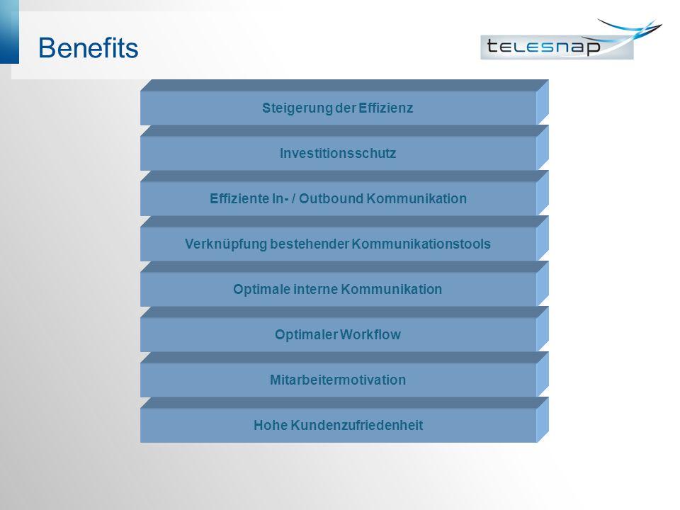 Benefits Hohe Kundenzufriedenheit Mitarbeitermotivation Optimaler Workflow Optimale interne Kommunikation Verknüpfung bestehender Kommunikationstools Effiziente In- / Outbound Kommunikation Investitionsschutz Steigerung der Effizienz