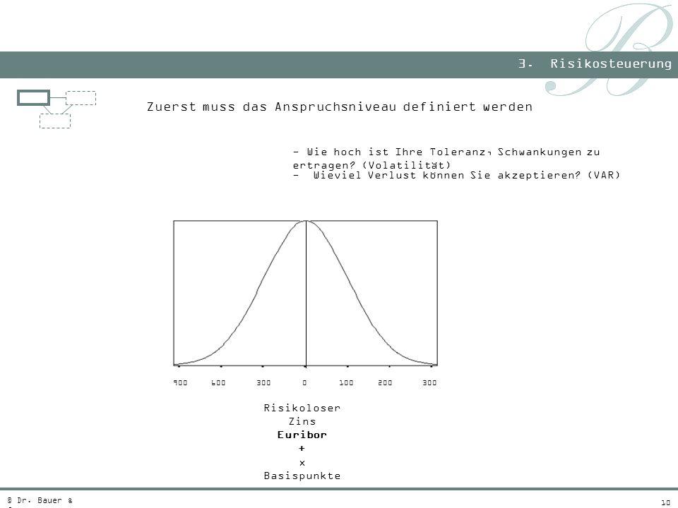 10 Zuerst muss das Anspruchsniveau definiert werden 3. Risikosteuerung © Dr. Bauer & Co. Risikoloser Zins Euribor + x Basispunkte - Wie hoch ist Ihre